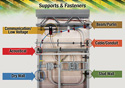 Panduit® StrongHold™ Electrical/Network Supports and Fasteners